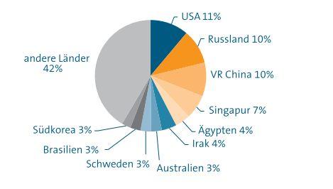 Auslandsaufträge im deutschen Großanlagenbau 2019 nach Ländern - Grafik VDMA