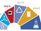 In der EU dominiert die Spezialchemie - Anteile verschiedener Sparten an den Chemikalienumsätzen: Einen Aufstieg hingelegt haben in den letzten Jahren und Jahrzehnten auch die Spezialchemikalien in Europa.  Zwar bilden Basischemikalien insgesamt mit über 60 % immer noch den Großteil des Geschäftes ab, darunter die Petrochemie (25,4 %), Polymere (21,3 %) und Anorganika (14,6 %). Der bedeutendste Einzelposten ist in Europa aber die Sparte der Spezialchemikalien mit  27,2 %. Demgegenüber relativ gering sind die Anteile von Zwischenprodukten (13,7 %) und der Konsum-chemie (12,4 %). Bild: RealVektor, dzm1try, tribalium81, molekuu.be, Miceking, nuengrutai – stock.adobe.com; Daten: Cefic