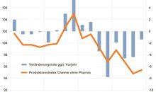 VCI Q4 2019 Die Chemieproduktion in Deutschland - ohne Pharma - ist im vergangenen Jahr deutlich gesunken . Bild VCI