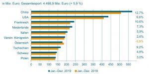 Die Exporte nach China, USA und in einige europäische Länder entwickelten sich positiv. (Bild: VDMA)