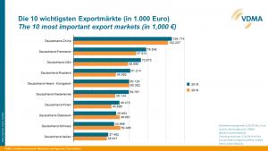 Wichtigste Exportmärkte für deutsche Wasser- und Abwassertechnik 2018 im Vergleich zu 2017. (Bild: VDMA)