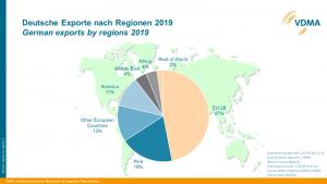 Regionale Verteilung der Exporte deutscher Wasser- und Abwassertechnik 2019. (Bild: VDMA)