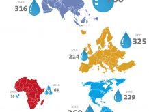 Vor allem Industrie in Asien wird durstiger -  Industrieller Wasserbedarf in km³/a. Die weltweite Wassernutzung hat sich in den letzten 100 Jahren versechsfacht und steigt derzeit weiter mit einer jährlichen Rate von etwa 1 %. Ein wesentlicher Faktor ist und bleibt dabei die Industrie. Vor allem in Asien – aber auch in Europa, Afrika und Südamerika – wird ein steigender Durst im verarbeitenden Gewerbe prognostiziert. Einzig in der nordamerikanischen Industrie soll die Wassernutzung bis 2050 leicht zurückgehen. Aus gutem Grund, ist doch der Kontinent nach den Zahlen des Wasserberichts in den letzten Jahren am schwersten von Dürren und Trockenheit betroffen. Bilder: ii-graphics, malinka 1, Ingo Menhard, luisrftc – stock.adobe.com; CHEMIE TECHNIK; Daten: Unesco