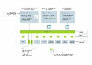 Struktur der Prozessautomatisierung nach O-PAS. Bild: Phoenix Contact