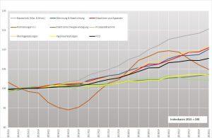 Preisentwicklung PCD-Index