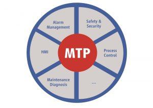 Das Modul Type Package MTP basiert auf der Tauchnitz-Torte der Namur und setzt sich aus verschiedenen Funktionen zusammen. Bild: Namur