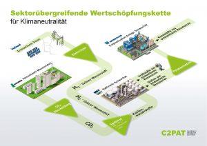 Borealis_C2PAT_Infografik_Dekarbonisierung_062020_DE-cf