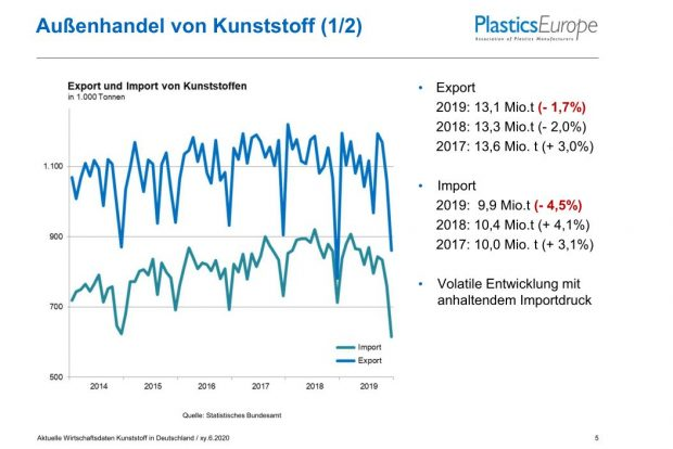 Außenhandel der deutschen Kunststoffindustrie 2019 - Bild Plastics Europe