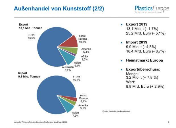 Außenhandel der deutschen Kunststoffindustrie 2019 - b - Bild Plastics Europe