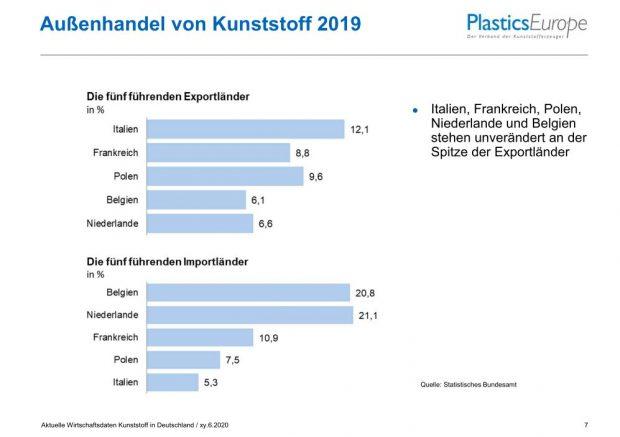 Außenhandel der deutschen Kunststoffindustrie 2019 - c - Bild Plastics Europe