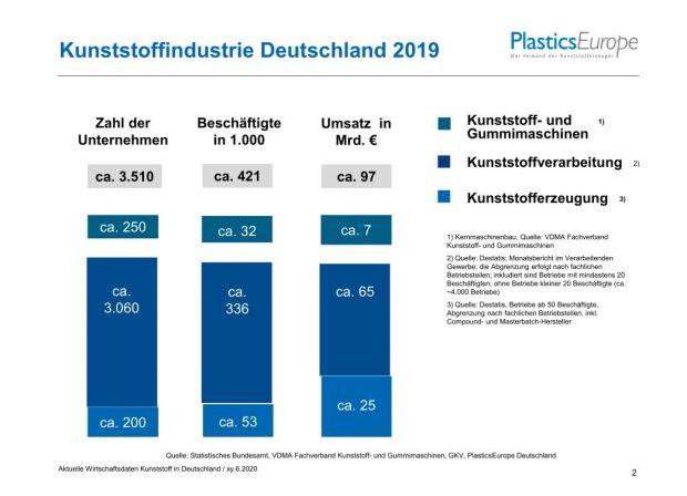 Beschäftigte in der Kunststoffindustrie in Deutschland 2019 - Bild Plastics Europe