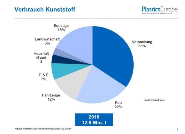 Kunststoffverbrauch in Deutschland 2019 - Bild Plastics Europe