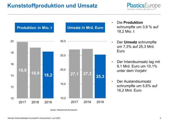 Produktion und Umsatz in der Kunststoffindustrie in Deutschland 2019 - Bild Plastics Europe