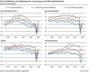 Ifo-Geschäftsklima, Geschäftslage und -erwartungen nach Wirtschaftsbereichen. (Bildquelle: Ifo Institut)