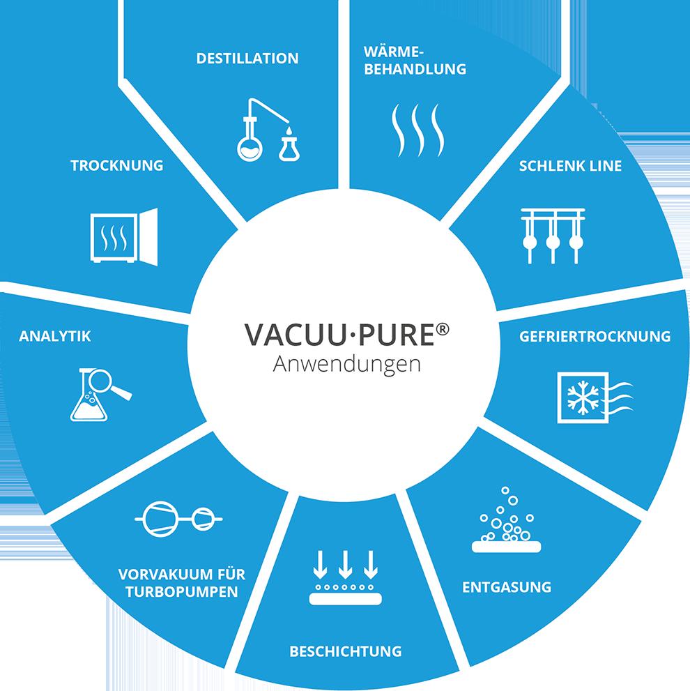 VACUU·PURE_10C_Einsatzmöglichkeiten
