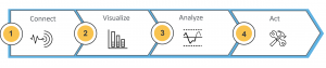 Wertschöpfungskette_Industrial Analytics