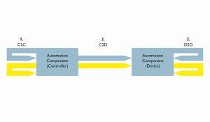 Im ersten Schritt wurde die Controller-zu-Controller-Kommunikation (C2C) für Standard- und Safety-Daten definiert, um diese dann auf die Controller-zu-Device- (C2D) und Device-zu-Device-Kommunikation (D2D) zu erweitern