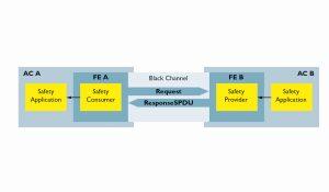 Automation Component B liefert sicherheitsgerichtete Daten über einen Black Channel zwischen zwei Functional Entities (FE) an Automation Component A. Bild: Phoenix Contact